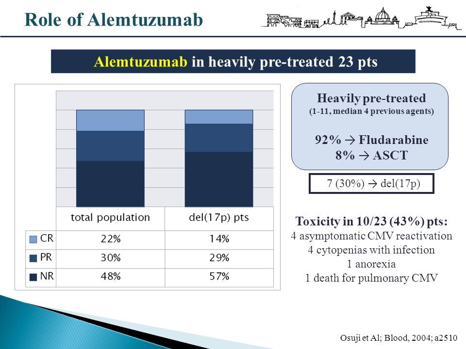 Role of Alemtuzumab Osuji et Al; Blood, 2004; a2510 7 (30%) del(17p) Heavily pre-treated (1-11, median 4 previous agents) 92% Fludarabine 8% ASCT Alem