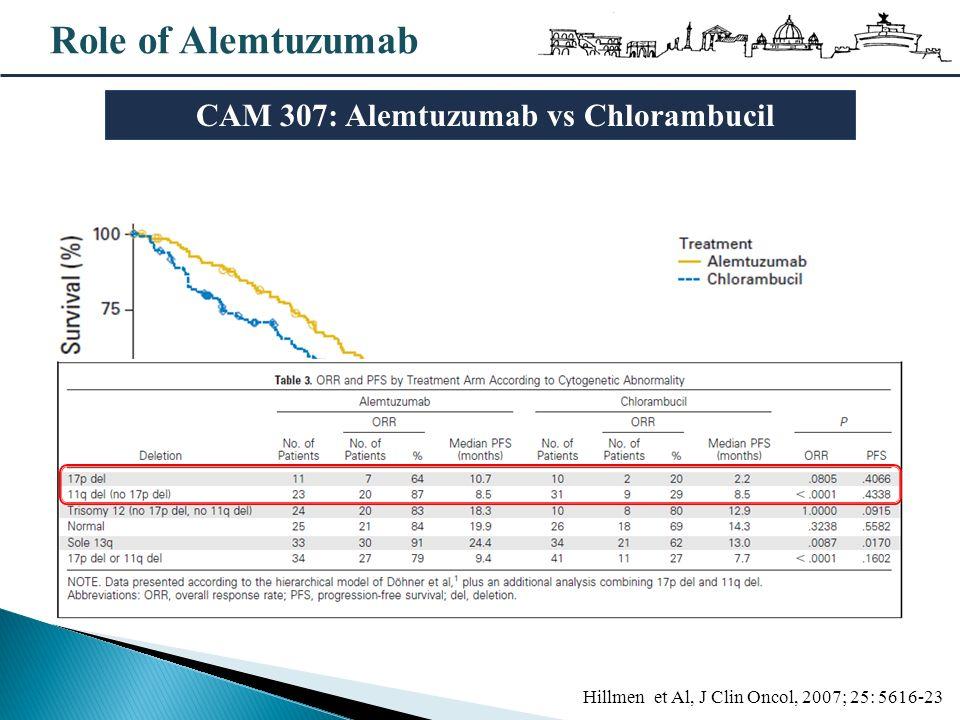 Role of Alemtuzumab Hillmen et Al, J Clin Oncol, 2007; 25: 5616-23 CAM 307: Alemtuzumab vs Chlorambucil