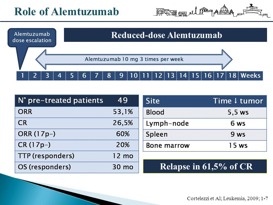 Role of Alemtuzumab Cortelezzi et Al; Leukemia, 2009; 1-7 Reduced-dose Alemtuzumab Relapse in 61,5% of CR