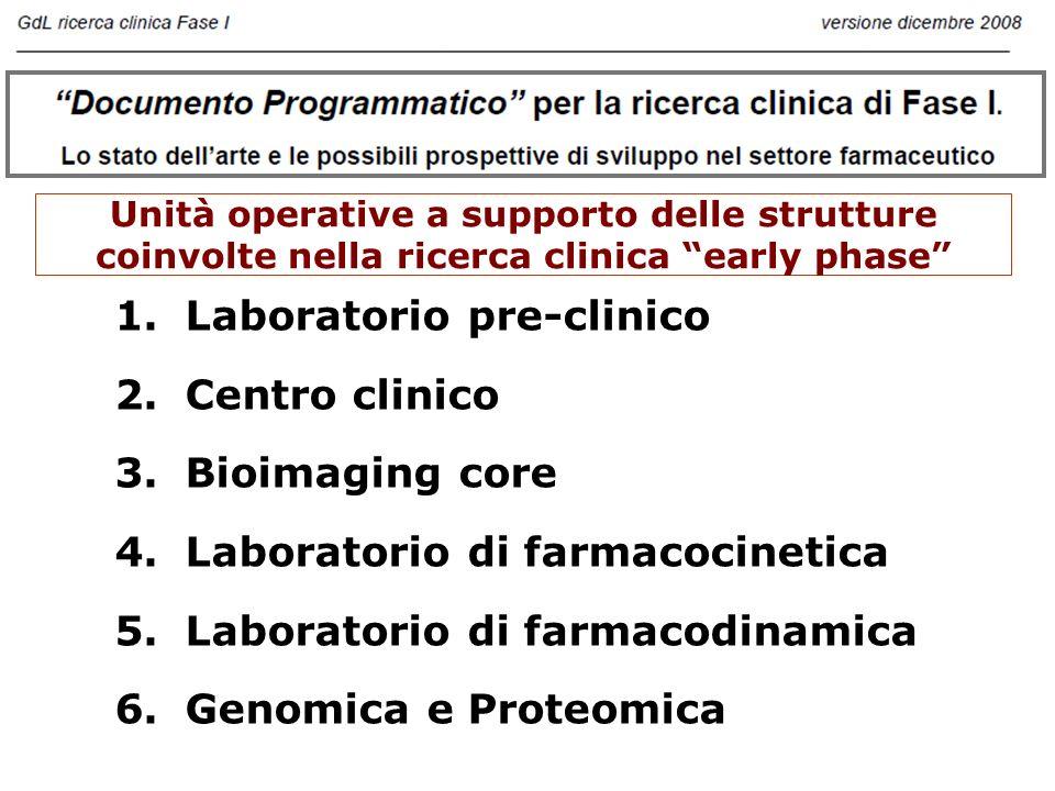 Unità operative a supporto delle strutture coinvolte nella ricerca clinica early phase 1.Laboratorio pre-clinico 2.Centro clinico 3.Bioimaging core 4.