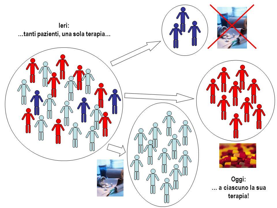 Osservatorio Nazionale sulle Sperimentazioni Cliniche 1° gennaio 2000 – 31 dicembre 2007: –1.389 studi nellarea oncologica, 27,8% del totale degli studi in Italia (senza Fasi I).
