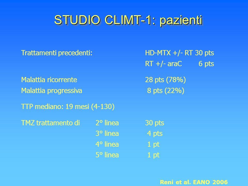 Trattamenti precedenti: HD-MTX +/- RT 30 pts RT +/- araC 6 pts Malattia ricorrente28 pts (78%) Malattia progressiva 8 pts (22%) TTP mediano: 19 mesi (