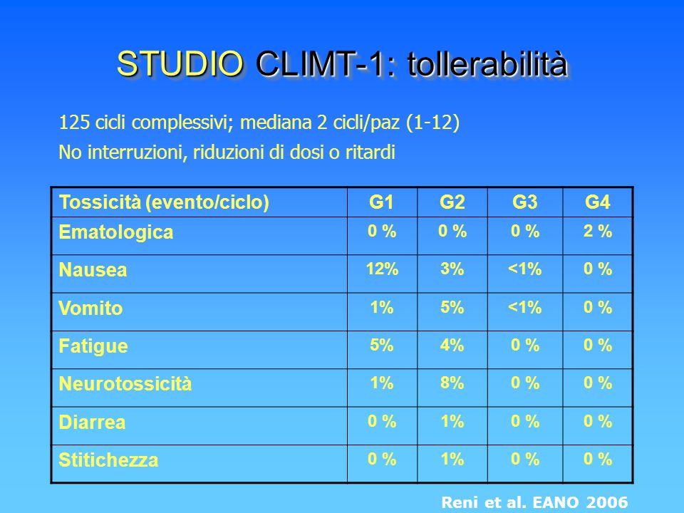 125 cicli complessivi; mediana 2 cicli/paz (1-12) No interruzioni, riduzioni di dosi o ritardi STUDIO CLIMT-1: tollerabilità Reni et al. EANO 2006 Tos