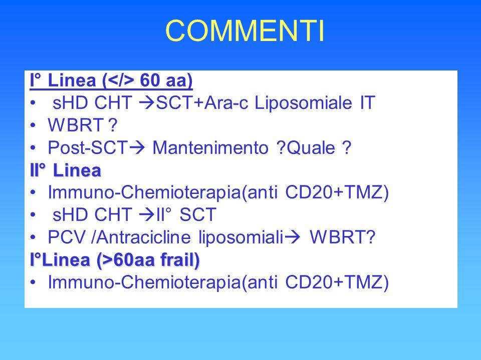 COMMENTI I° Linea ( 60 aa) sHD CHT SCT+Ara-c Liposomiale IT WBRT ? Post-SCT Mantenimento ?Quale ? II° Linea Immuno-Chemioterapia(anti CD20+TMZ) sHD CH