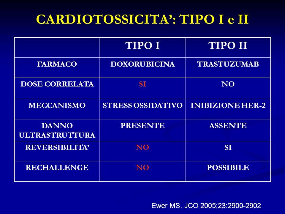 CARDIOTOSSICITA: TIPO I e II TIPO ITIPO II FARMACODOXORUBICINATRASTUZUMAB DOSE CORRELATASINO MECCANISMOSTRESS OSSIDATIVOINIBIZIONE HER-2 DANNO ULTRAST