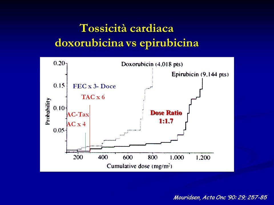Tossicità cardiaca doxorubicina vs epirubicina Dose Ratio 1:1.7 Mouridsen, Acta Onc 90: 29; 257-85 AC x 4 AC-Tax TAC x 6 FEC x 3- Doce