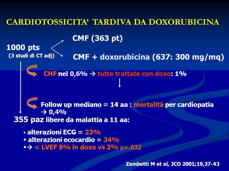 CARDIOTOSSICITA TARDIVA DA DOXORUBICINA Zambetti M et al, JCO 2001;19,37-43 1000 pts CMF (363 pt) CMF + doxorubicina (637: 300 mg/mq) (3 studi di CT a