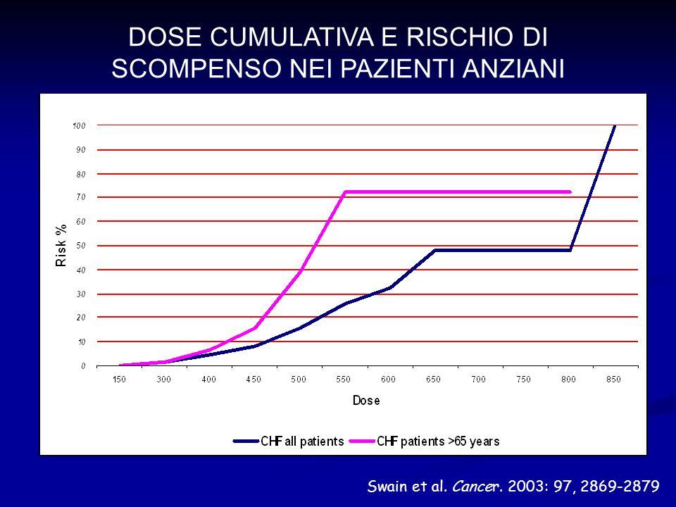 DOSE CUMULATIVA E RISCHIO DI SCOMPENSO NEI PAZIENTI ANZIANI Swain et al. Cancer. 2003: 97, 2869-2879