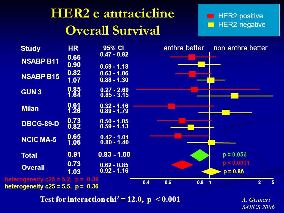 HER2 e antracicline Overall Survival heterogeneity c25 = 5.2, p = 0.39 heterogeneity c25 = 5.5, p = 0.36 Test for interaction chi 2 = 12.0, p < 0.001