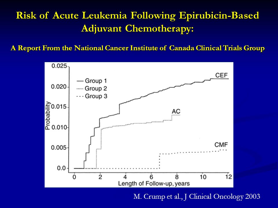 M. Crump et al., J Clinical Oncology 2003 Risk of Acute Leukemia Following Epirubicin-Based Adjuvant Chemotherapy: A Report From the National Cancer I
