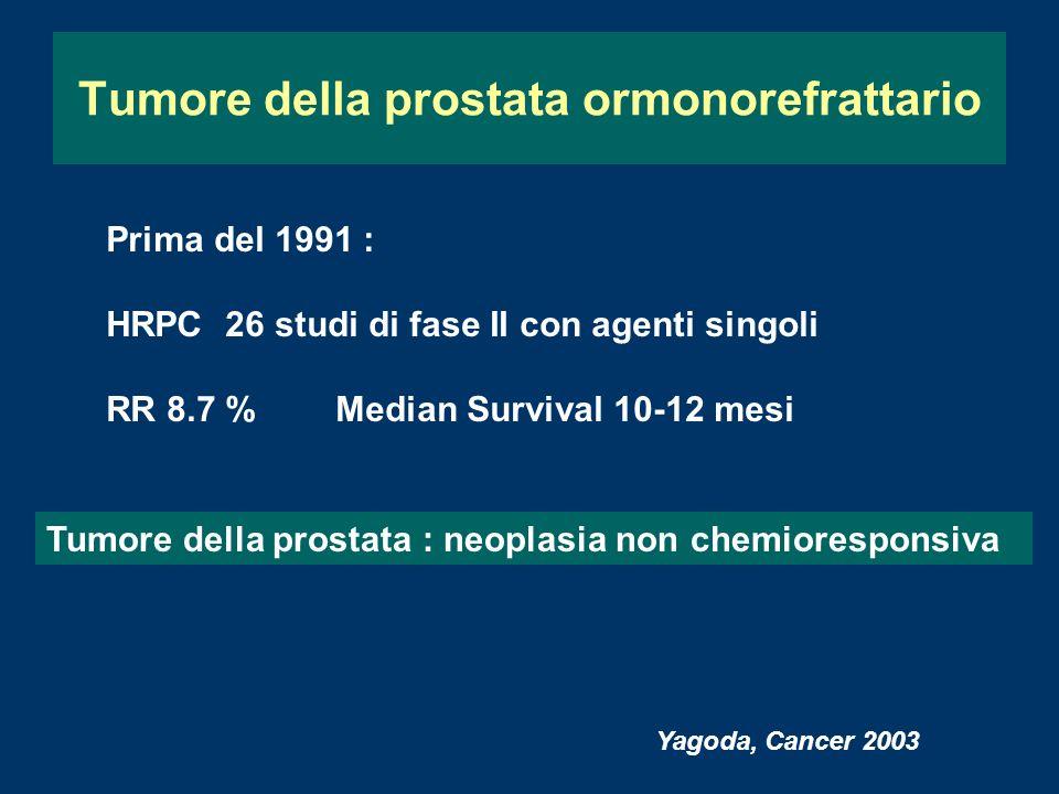 Tumore della prostata ormonorefrattario Prima del 1991 : HRPC 26 studi di fase II con agenti singoli RR 8.7 % Median Survival 10-12 mesi Tumore della prostata : neoplasia non chemioresponsiva Yagoda, Cancer 2003