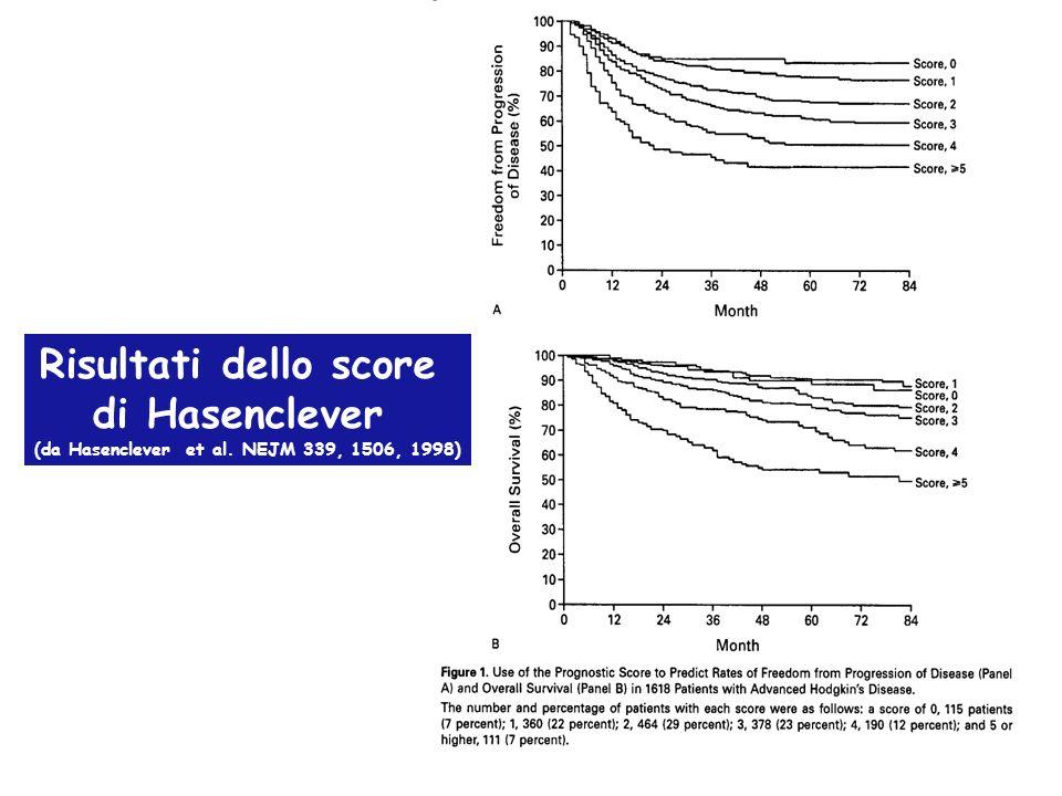 Risultati dello score di Hasenclever (da Hasenclever et al. NEJM 339, 1506, 1998)