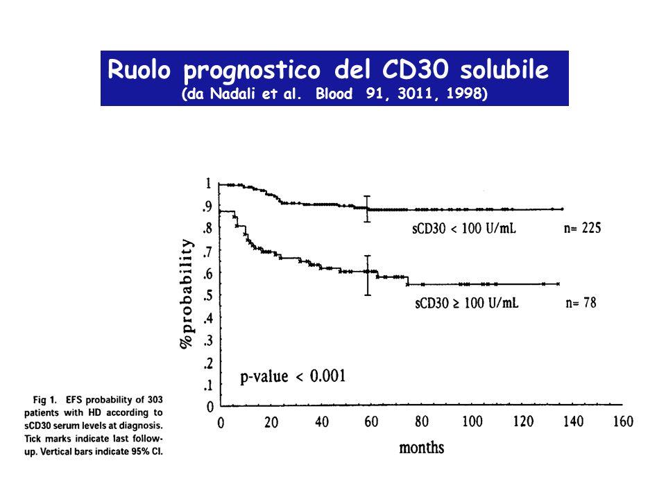 Ruolo della risposta dopo 4 cicli di chemioterapia casistica HD09 GHDSG : freedom from treatment failure (da Carde al.