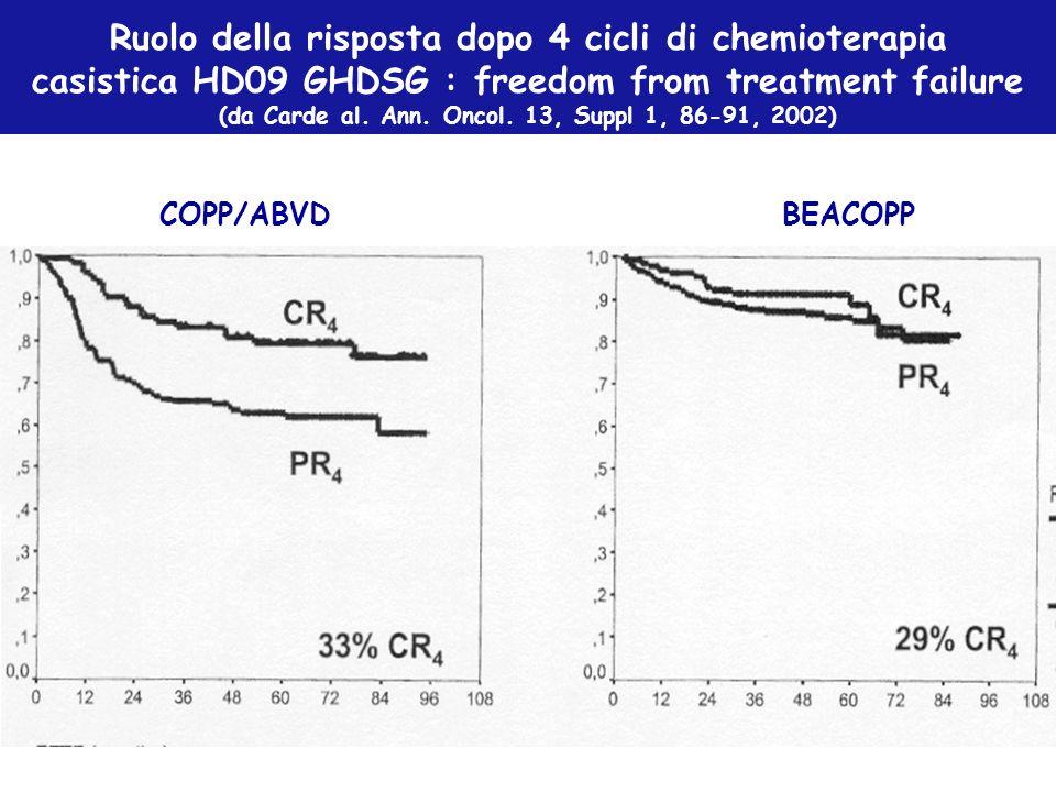 Ruolo della risposta dopo 4 cicli di chemioterapia casistica HD09 GHDSG : freedom from treatment failure (da Carde al. Ann. Oncol. 13, Suppl 1, 86-91,