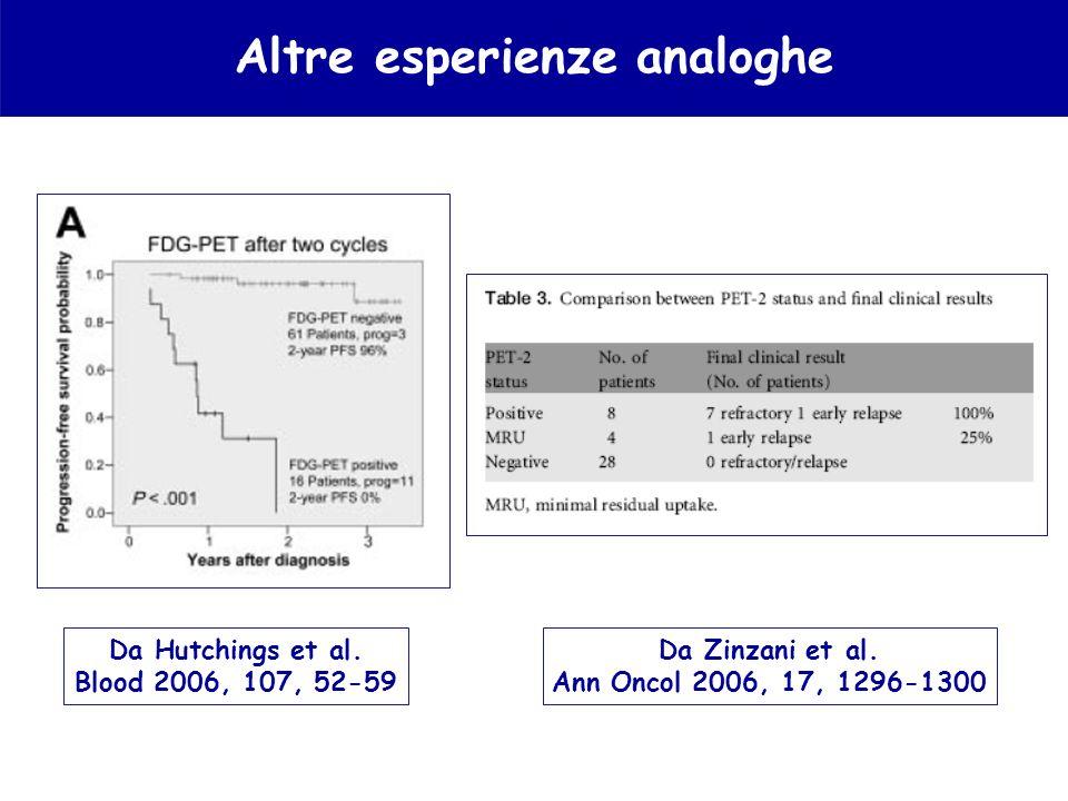 Altre esperienze analoghe Da Hutchings et al. Blood 2006, 107, 52-59 Da Zinzani et al. Ann Oncol 2006, 17, 1296-1300