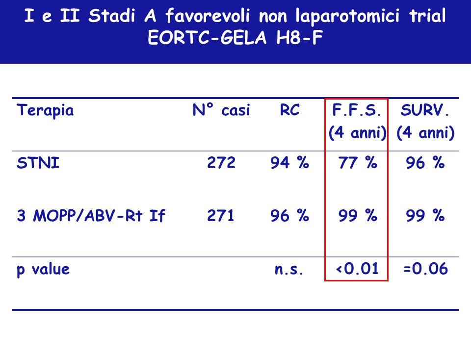 I e II Stadi A favorevoli non laparotomici trial EORTC-GELA H8-F TerapiaN° casiRCF.F.S. (4 anni) SURV. (4 anni) STNI27294 %77 %96 % 3 MOPP/ABV-Rt If27