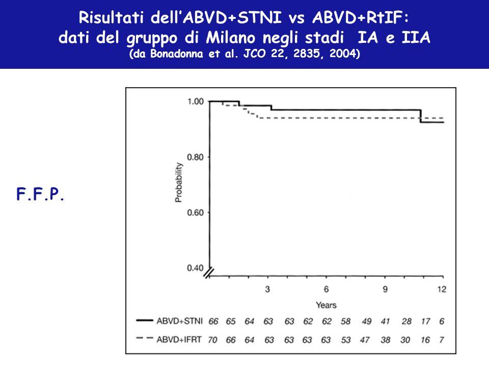 Risultati dellABVD+STNI vs ABVD+RtIF: dati del gruppo di Milano negli stadi IA e IIA (da Bonadonna et al. JCO 22, 2835, 2004) F.F.P.