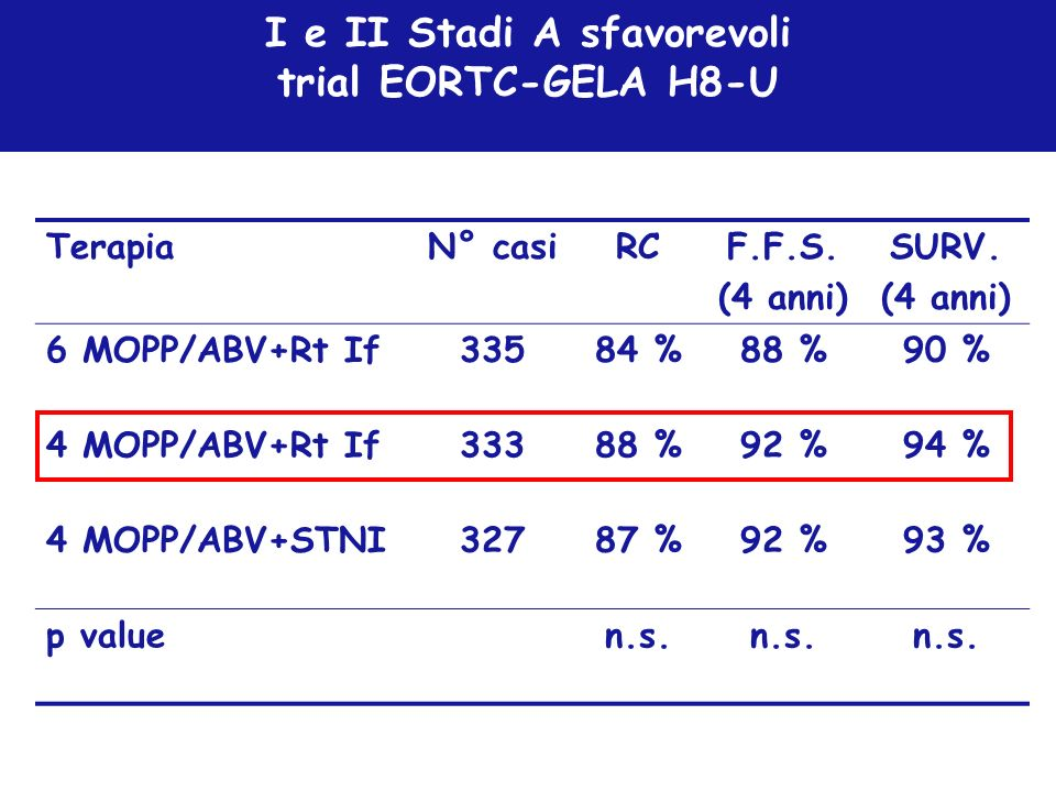 I e II Stadi A sfavorevoli trial EORTC-GELA H8-U TerapiaN° casiRCF.F.S. (4 anni) SURV. (4 anni) 6 MOPP/ABV+Rt If33584 %88 %90 % 4 MOPP/ABV+Rt If33388