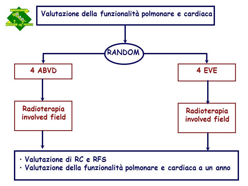4 EVE 4 ABVD Radioterapia involved field Radioterapia involved field RANDOM Valutazione della funzionalità polmonare e cardiaca Valutazione di RC e RF