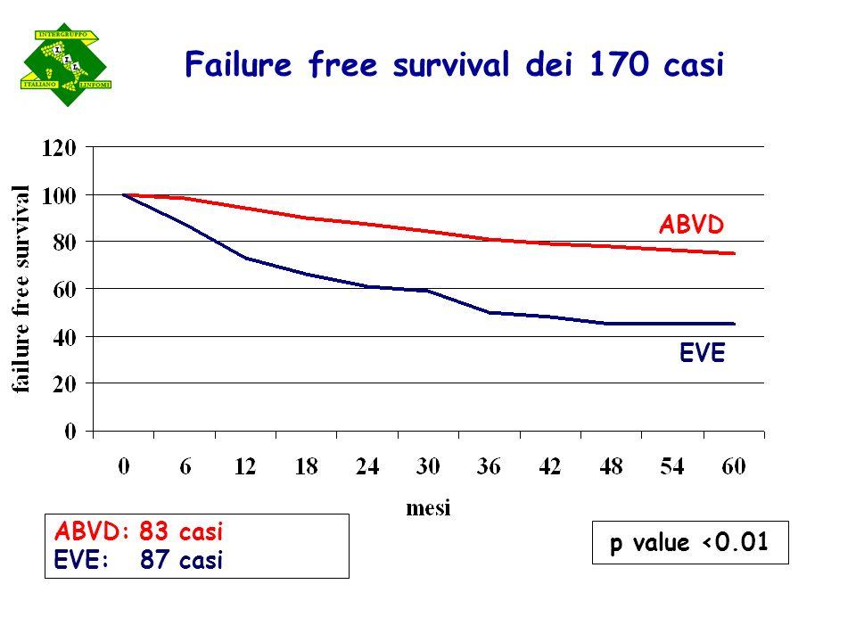 Failure free survival dei 170 casi ABVD: 83 casi EVE: 87 casi ABVD EVE p value <0.01