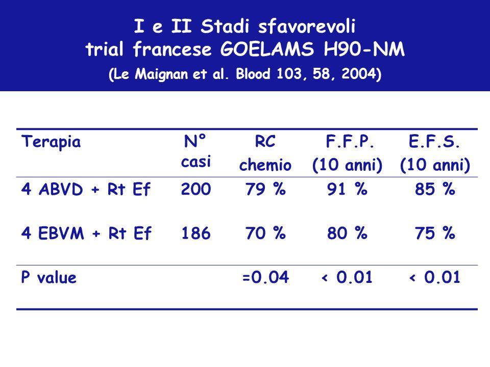 I e II Stadi sfavorevoli trial francese GOELAMS H90-NM (Le Maignan et al. Blood 103, 58, 2004) TerapiaN° casi RC chemio F.F.P. (10 anni) E.F.S. (10 an
