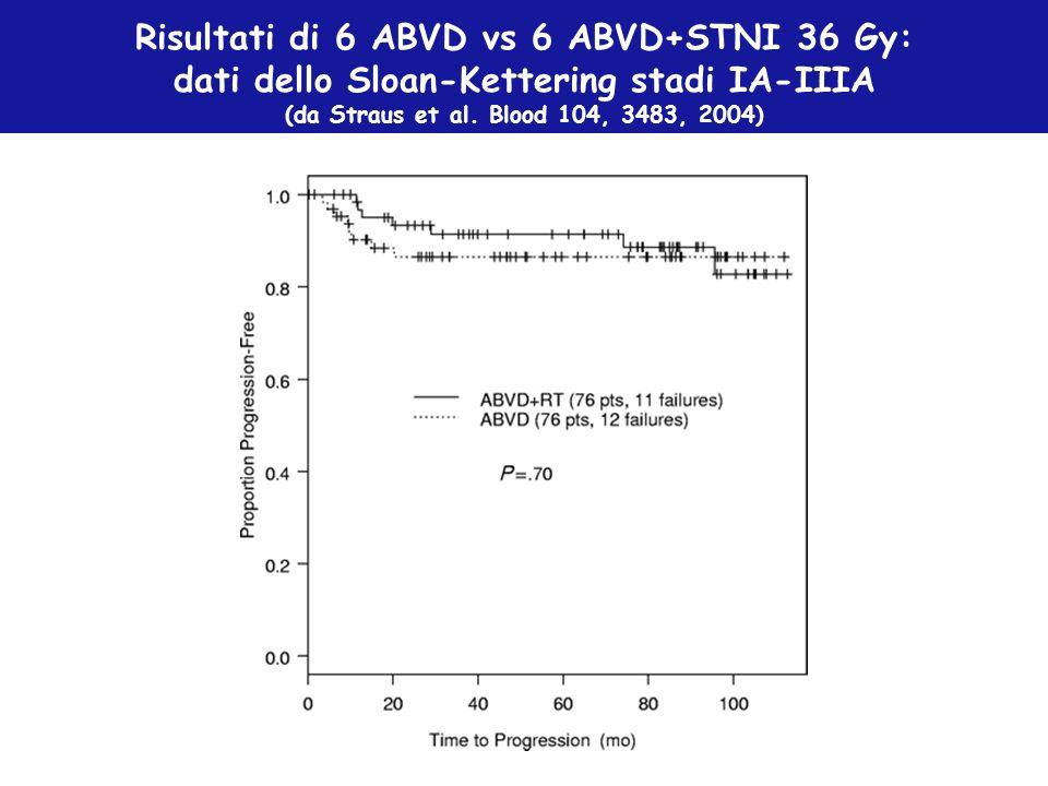 Risultati di 6 ABVD vs 6 ABVD+STNI 36 Gy: dati dello Sloan-Kettering stadi IA-IIIA (da Straus et al. Blood 104, 3483, 2004)