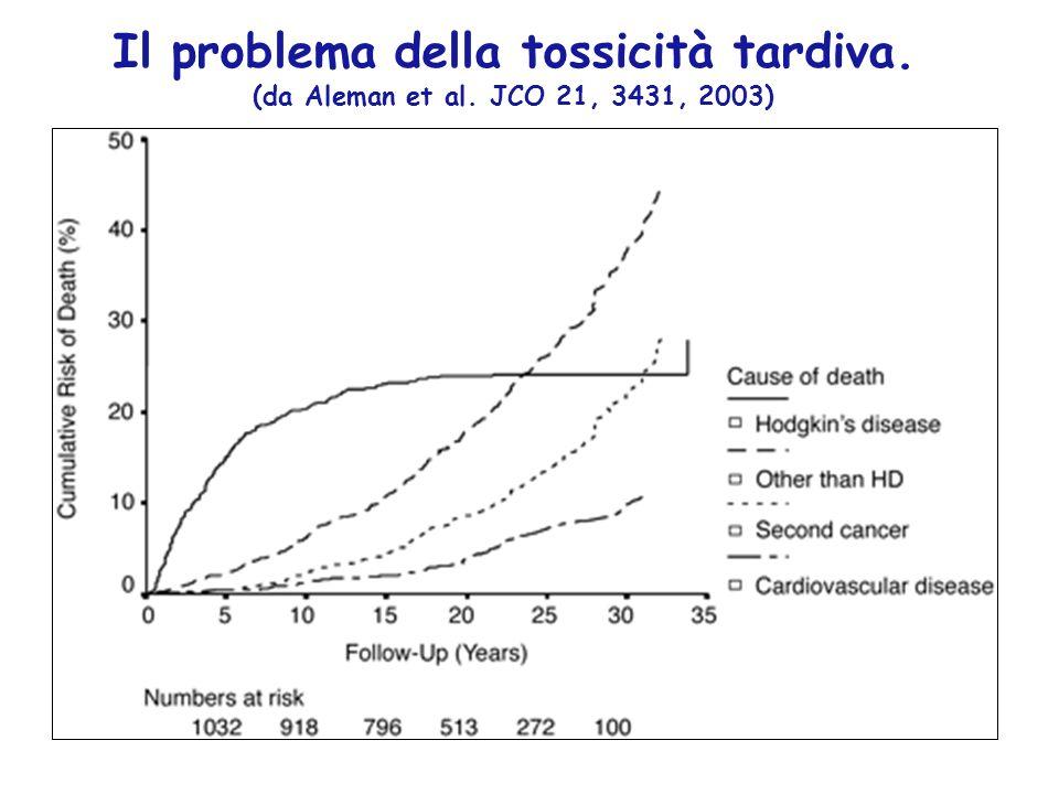 Il problema della tossicità tardiva. (da Aleman et al. JCO 21, 3431, 2003)