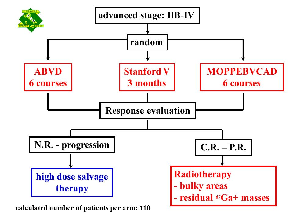 random Response evaluation Stanford V 3 months advanced stage: IIB-IV MOPPEBVCAD 6 courses ABVD 6 courses Radiotherapy - bulky areas - residual 67 Ga+ masses high dose salvage therapy C.R.
