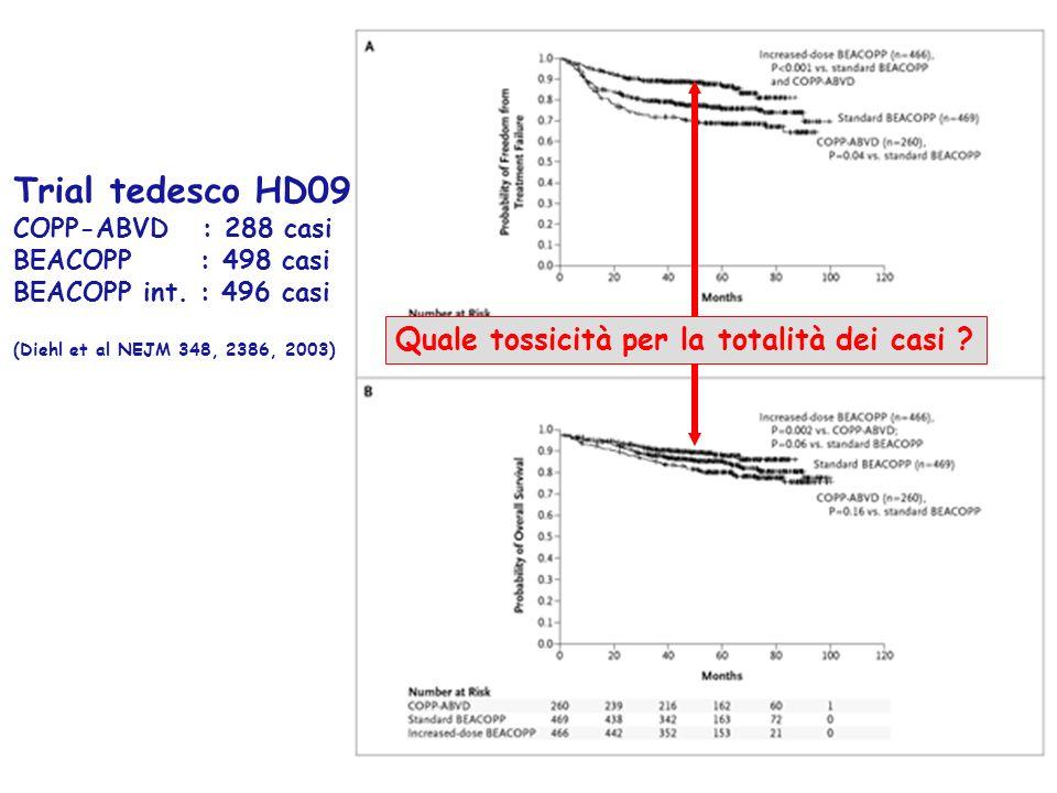 Trial tedesco HD09 COPP-ABVD : 288 casi BEACOPP : 498 casi BEACOPP int. : 496 casi (Diehl et al NEJM 348, 2386, 2003) Quale tossicità per la totalità