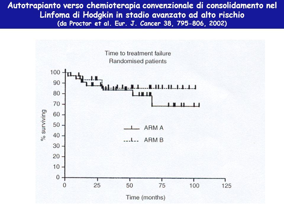 Autotrapianto verso chemioterapia convenzionale di consolidamento nel Linfoma di Hodgkin in stadio avanzato ad alto rischio (da Proctor et al. Eur. J.