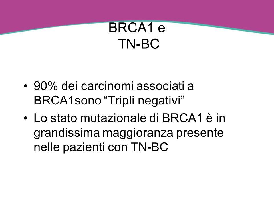 BRCA1 e TN-BC 90% dei carcinomi associati a BRCA1sono Tripli negativi Lo stato mutazionale di BRCA1 è in grandissima maggioranza presente nelle pazien