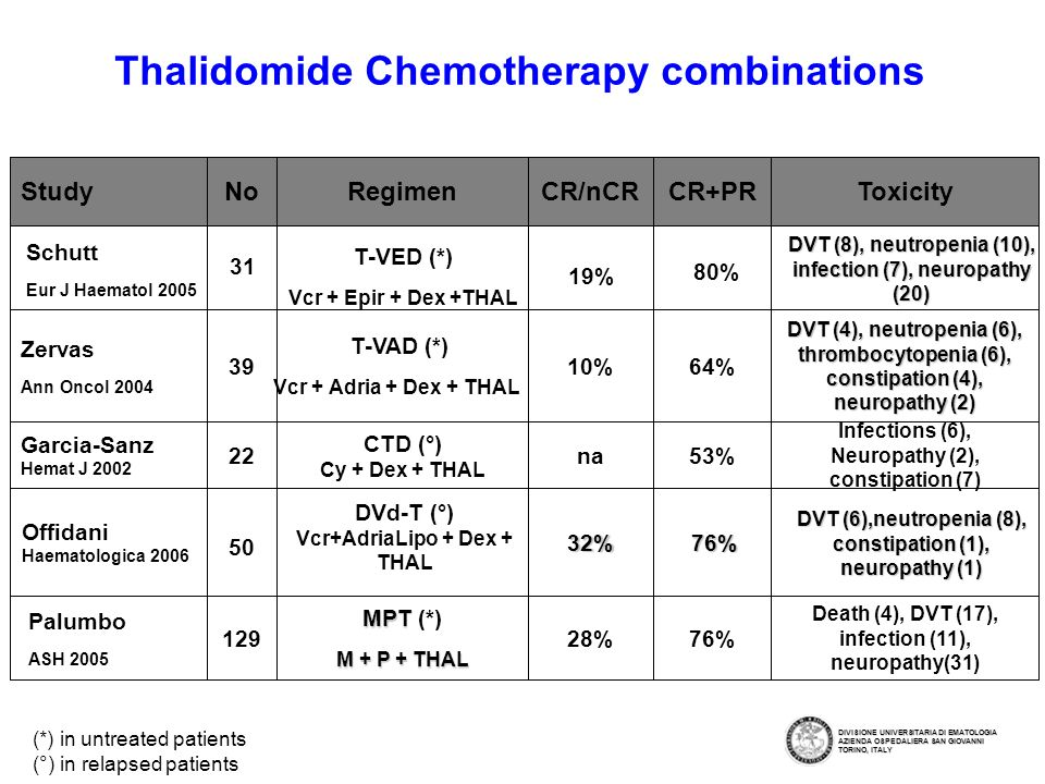 Thalidomide Chemotherapy combinations (*) in untreated patients (°) in relapsed patients DVT (4), neutropenia (6), thrombocytopenia (6), constipation (4), neuropathy (2) 64%10% T-VAD (*) Vcr + Adria + Dex + THAL 39 Zervas Ann Oncol 2004 Death (4), DVT (17), infection (11), neuropathy(31) 76%28% MPT MPT (*) M + P + THAL 129 Palumbo ASH 2005 53% CR+PR32% na CR/nCRToxicityRegimenNoStudy Infections (6), Neuropathy (2), constipation (7) CTD (°) Cy + Dex + THAL 22 Garcia-Sanz Hemat J 2002 Schutt Eur J Haematol 2005 31 T-VED (*) Vcr + Epir + Dex +THAL 19% 80% DVT (8), neutropenia (10), infection (7), neuropathy (20) Offidani Haematologica 2006 50 DVd-T (°) Vcr+AdriaLipo + Dex + THAL 76% DVT (6),neutropenia (8), constipation (1), neuropathy (1) DIVISIONE UNIVERSITARIA DI EMATOLOGIA AZIENDA OSPEDALIERA SAN GIOVANNI TORINO, ITALY