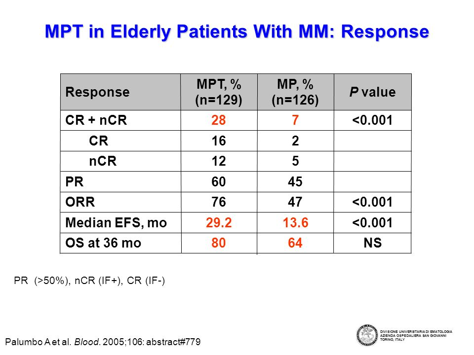 MPT in Elderly Patients With MM: Response NS6480OS at 36 mo <0.00113.629.2Median EFS, mo <0.001728CR + nCR 4560PR 47 5 2 MP, % (n=126) <0.001 P value 16CR 76ORR 12nCR MPT, % (n=129) Response Palumbo A et al.