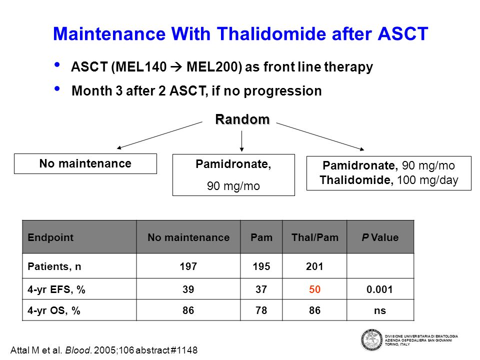 Maintenance With Thalidomide after ASCT No maintenance Pamidronate, 90 mg/mo Pamidronate, 90 mg/mo Thalidomide, 100 mg/day Attal M et al.