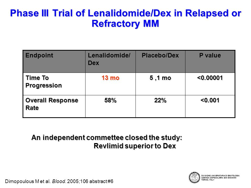 Phase III Trial of Lenalidomide/Dex in Relapsed or Refractory MM EndpointLenalidomide/ Dex Placebo/DexP value Time To Progression 13 mo 5,1 mo <0.00001 Overall Response Rate 58%22%<0.001 An independent commettee closed the study: Revlimid superior to Dex Dimopoulous M et al.