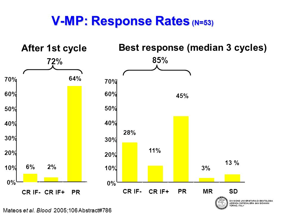 V-MP: Response Rates (N=53) After 1st cycle 0% 10% 20% 30% 40% 50% 60% 70% CR IF-CR IF+PR 72% 6%2% 64% Best response (median 3 cycles) 10% 20% 30% 40% 50% 60% 70% 85% 0% CR IF- CR IF+ PRMRSD 28% 11% 45% 3% 13 % Mateos et al.
