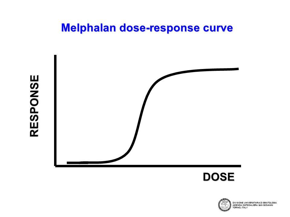 DOSE RESPONSE Melphalan dose-response curve DIVISIONE UNIVERSITARIA DI EMATOLOGIA AZIENDA OSPEDALIERA SAN GIOVANNI TORINO, ITALY