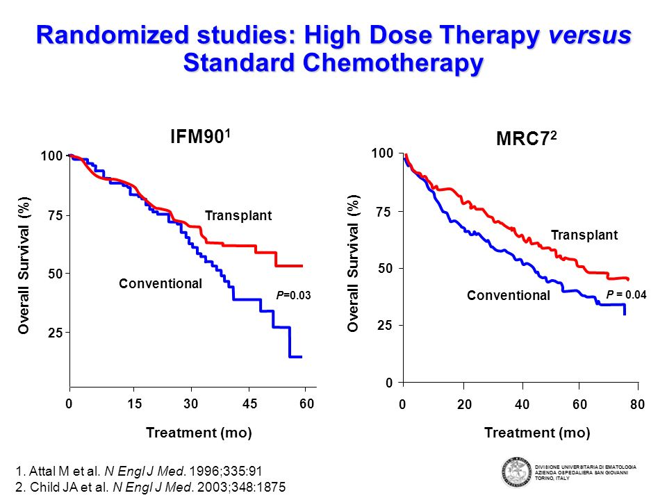 Randomized studies: High Dose Therapy versus Standard Chemotherapy 1.