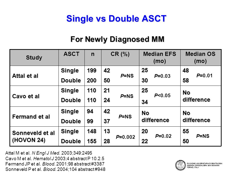 For Newly Diagnosed MM Attal M et al.N Engl J Med.