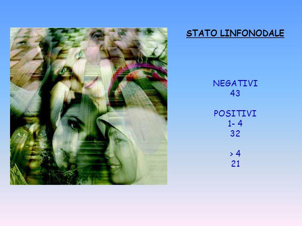 STATO LINFONODALE NEGATIVI 43 POSITIVI 1- 4 32 > 4 21