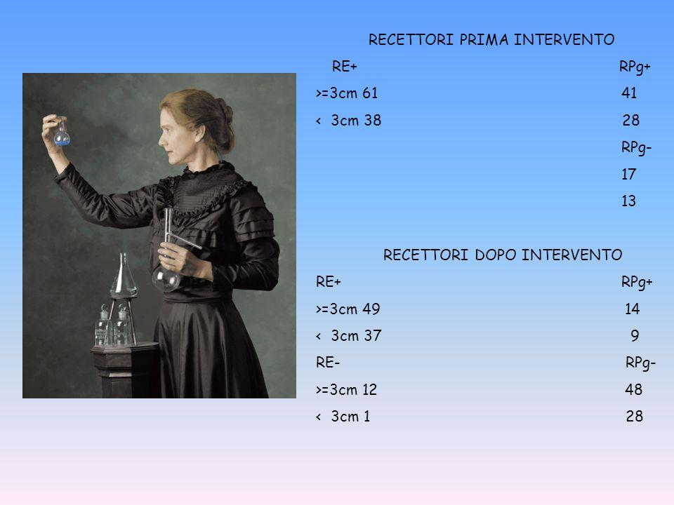 RECETTORI PRIMA INTERVENTO RE+ RPg+ >=3cm 61 41 < 3cm 38 28 RPg- 17 13 RECETTORI DOPO INTERVENTO RE+ RPg+ >=3cm 49 14 < 3cm 37 9 RE- RPg- >=3cm 12 48