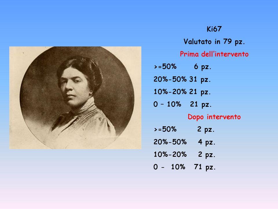 Ki67 Valutato in 79 pz. Prima dellintervento >=50% 6 pz. 20%-50% 31 pz. 10%-20% 21 pz. 0 – 10% 21 pz. Dopo intervento >=50% 2 pz. 20%-50% 4 pz. 10%-20