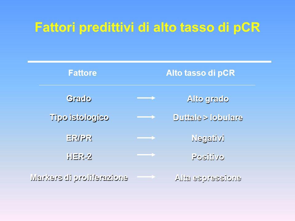 Fattori predittivi di alto tasso di pCR FattoreAlto tasso di pCR Grado Tipo istologico ER/PR HER-2 Markers di proliferazione Alto grado Duttale > lobu