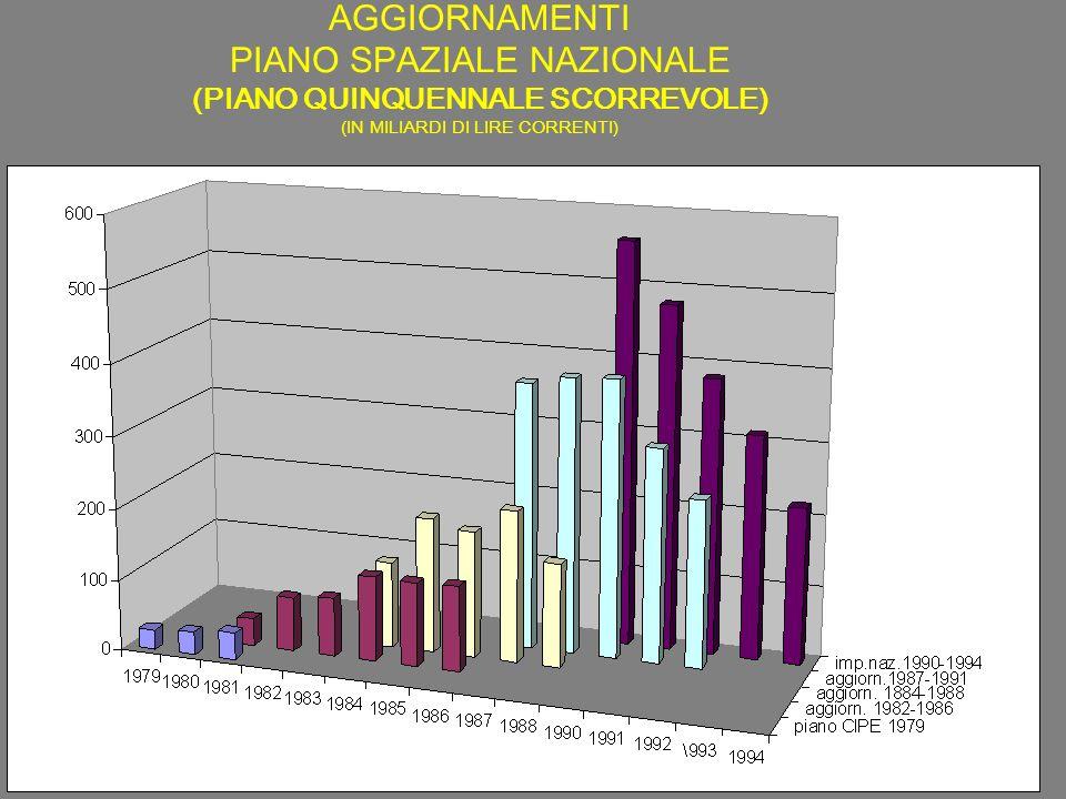 AGGIORNAMENTI PIANO SPAZIALE NAZIONALE (PIANO QUINQUENNALE SCORREVOLE) (IN MILIARDI DI LIRE CORRENTI)