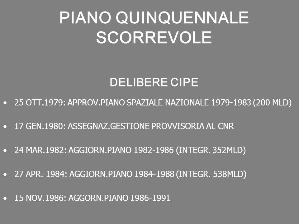 PIANO QUINQUENNALE SCORREVOLE DELIBERE CIPE 25 OTT.1979: APPROV.PIANO SPAZIALE NAZIONALE 1979-1983 (200 MLD) 17 GEN.1980: ASSEGNAZ.GESTIONE PROVVISORI