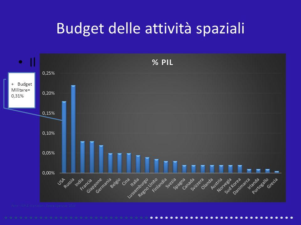 Budget delle attività spaziali Il peso del Budget come quota del PIL + Budget Militare= 0,31% Fonti: IMF & Worldbank, Space Agencies, 2013