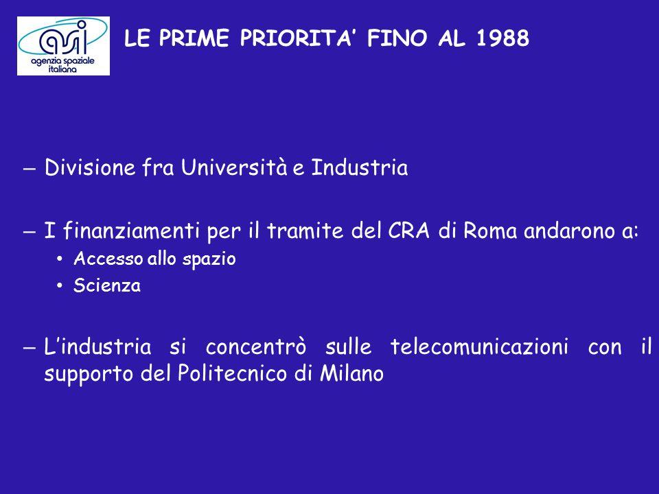 LE PRIME PRIORITA FINO AL 1988 – Divisione fra Università e Industria – I finanziamenti per il tramite del CRA di Roma andarono a: Accesso allo spazio Scienza – Lindustria si concentrò sulle telecomunicazioni con il supporto del Politecnico di Milano