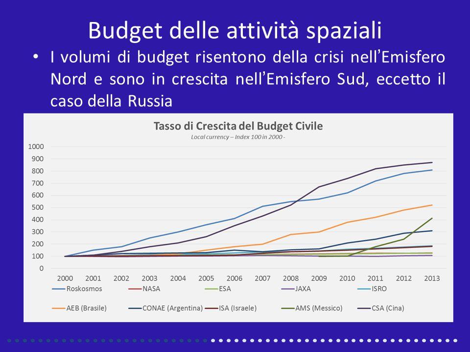Budget delle attività spaziali I volumi di budget risentono della crisi nellEmisfero Nord e sono in crescita nellEmisfero Sud, eccetto il caso della Russia
