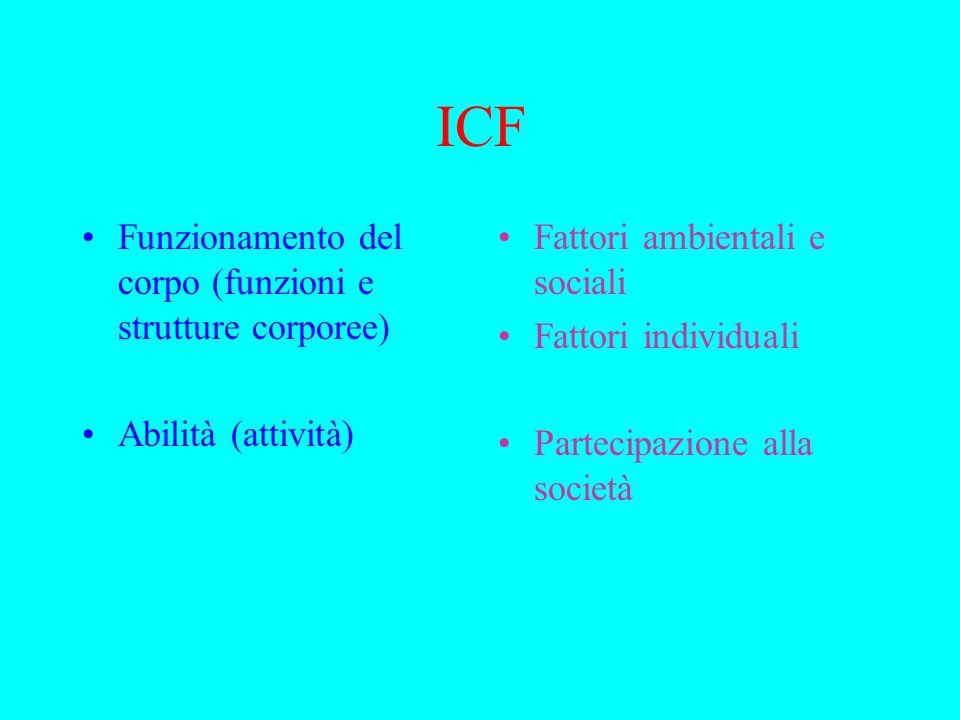 ICF Funzionamento del corpo (funzioni e strutture corporee) Abilità (attività) Fattori ambientali e sociali Fattori individuali Partecipazione alla società