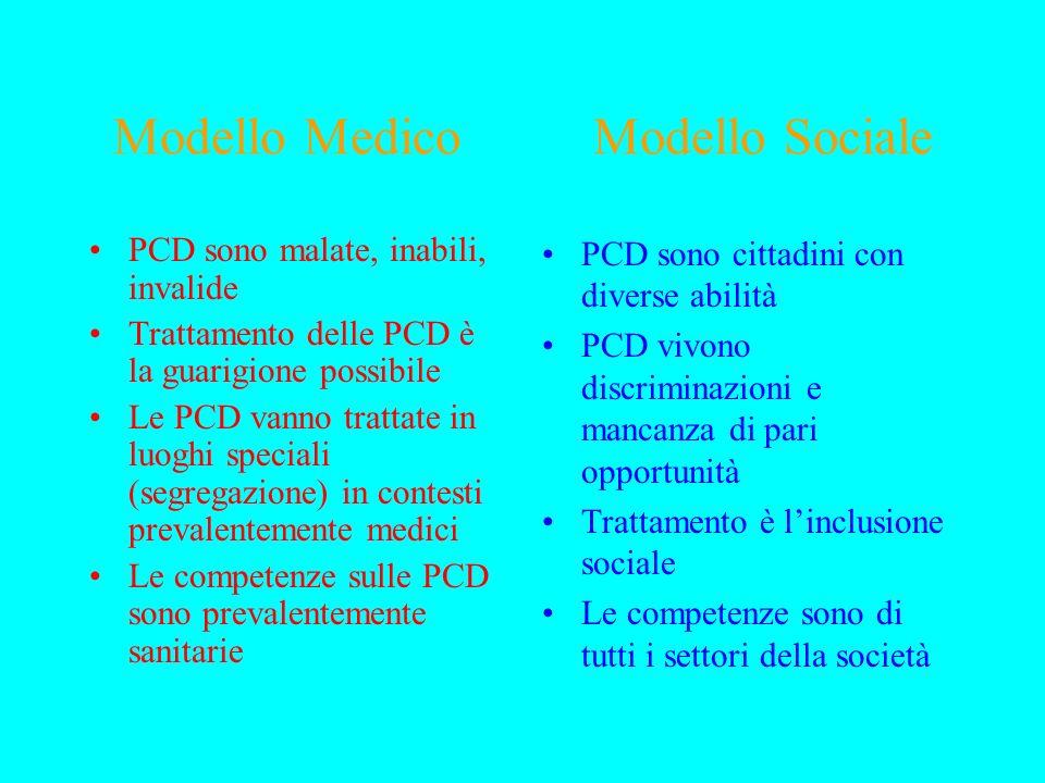 International classification of funcioning disability and health ICF Funzioni corporee: sono le funzioni fisiologiche dei sistemi corporei, incluse le funzioni psicologiche.